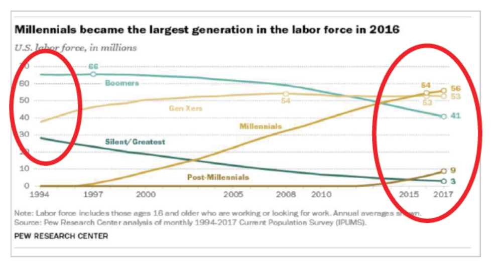 Millennials are the largest generation in the labor force as of 2016